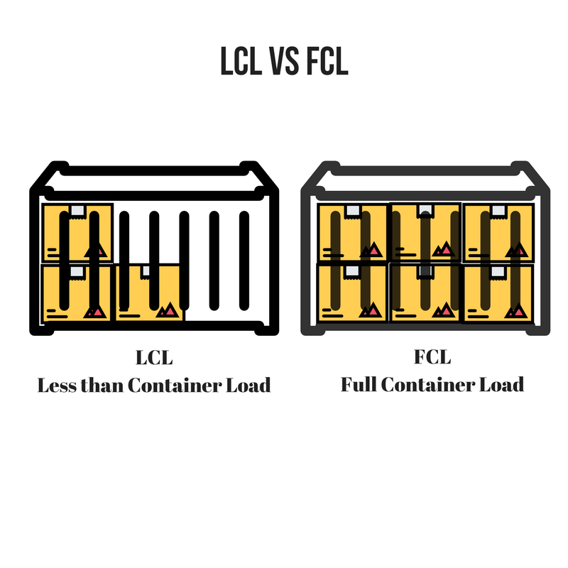 Comparison full container load vs less than contaner load