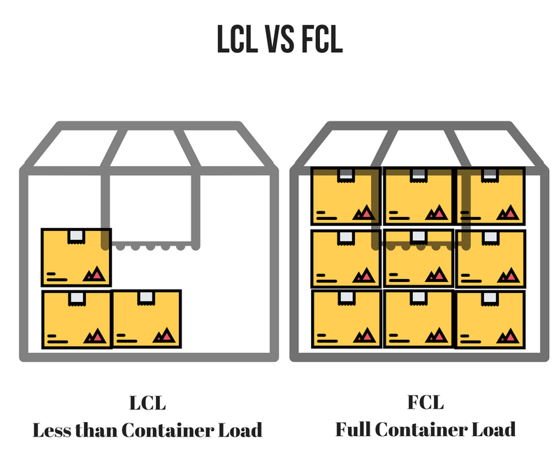LCL and FCL explanation